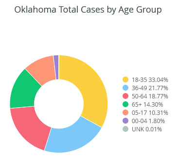 Oklahoma COVID-19 Update for November 28, 2020 |  6,257 new cases, 13 more deaths